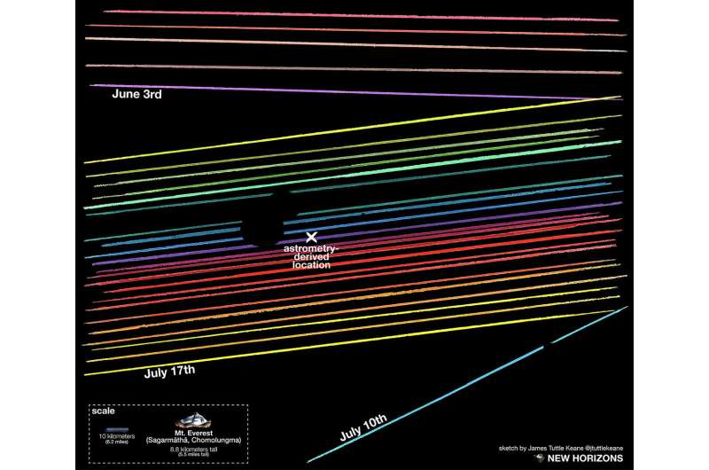 Does New Horizons' next target have a moon?