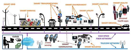 Do smart phones hold the key to making cities smarter?