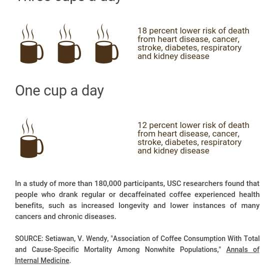 Drinking coffee could lead to a longer life, scientist says