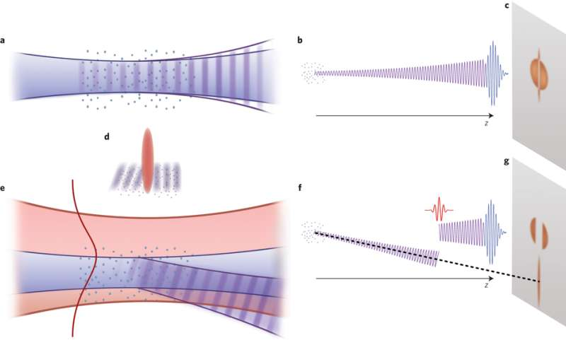 Electrons used to control ultrashort laser pulses