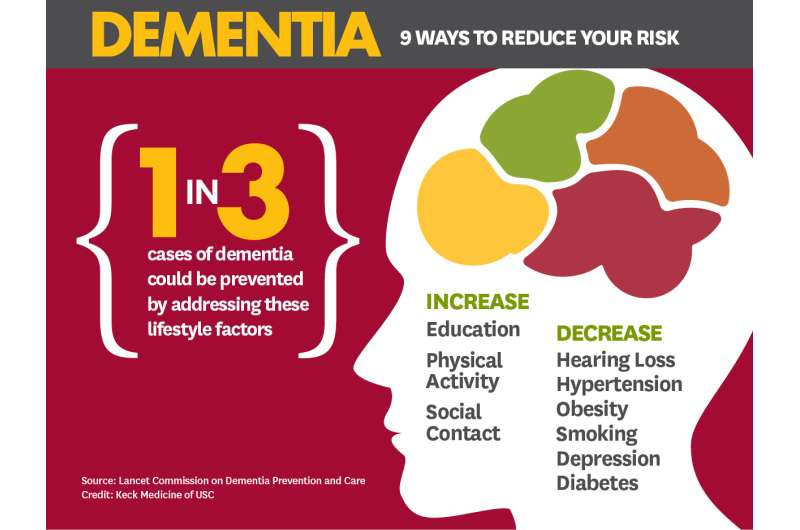 Experts: 1 in 3 cases of dementia preventable, nonmedical therapies ideal for dementia
