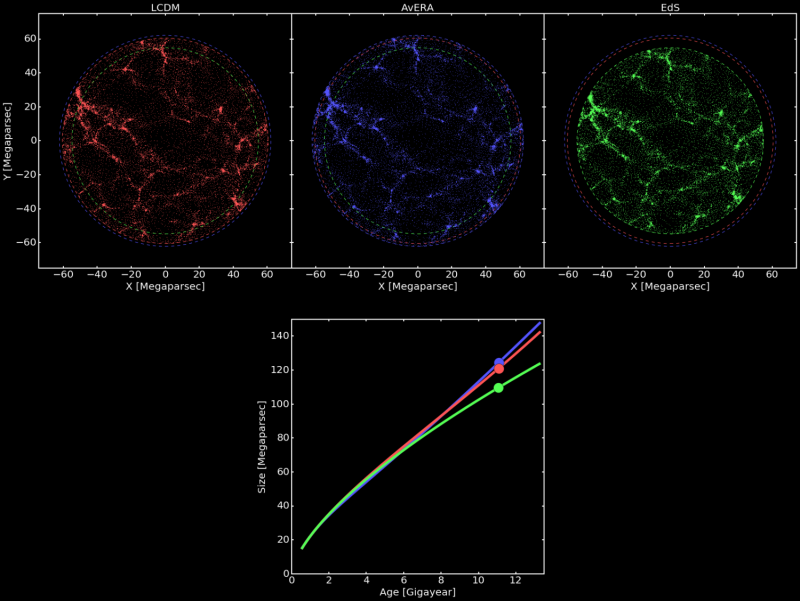 Explaining the accelerating expansion of the universe without dark energy
