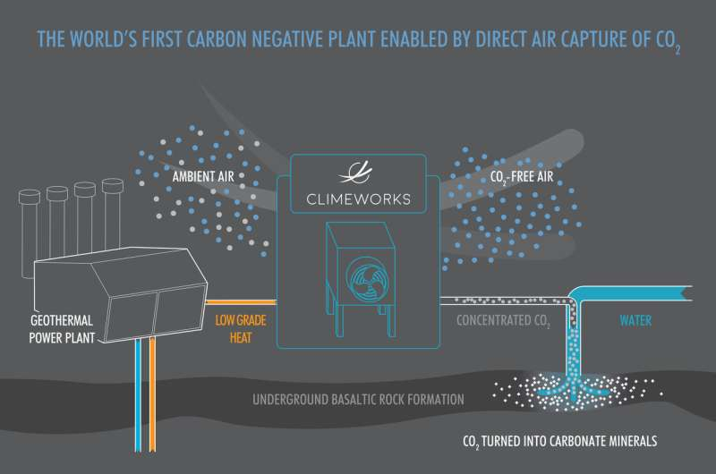 Eyes are on plant in Iceland with carbon removal solution by direct air capture