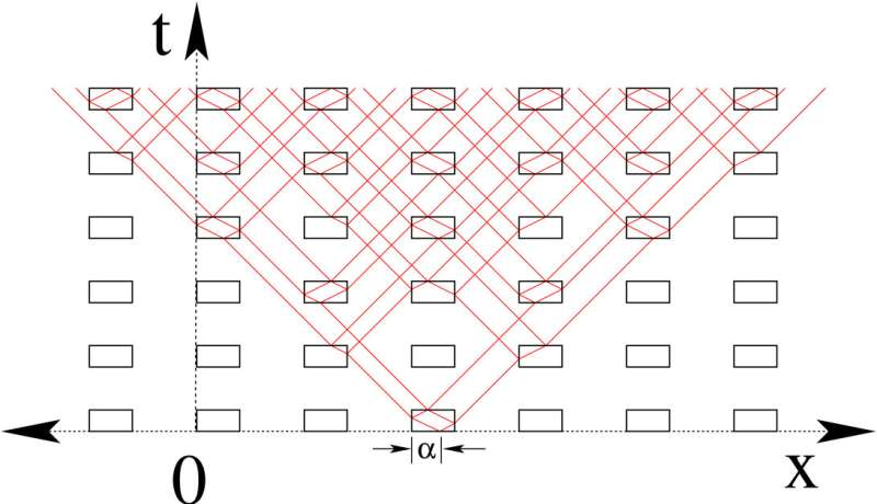 'Field patterns' as a new mathematical object