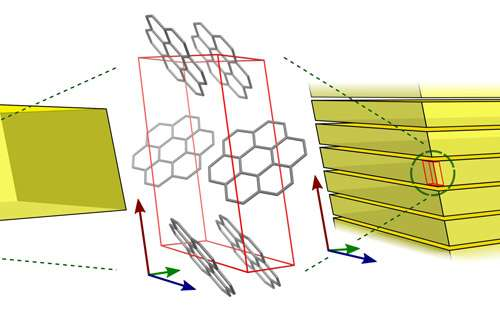 Fluorescent crystal mystery solved