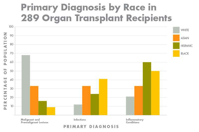For organ transplant recipients, skin diseases and risk factors differ by race