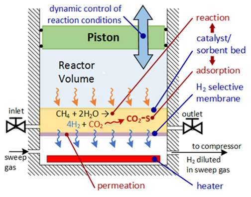 Four-stroke engine cycle produces hydrogen from methane and captures CO2