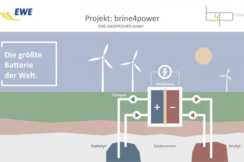 Germany: Ambitious project calls for battery housed in underground salt caverns