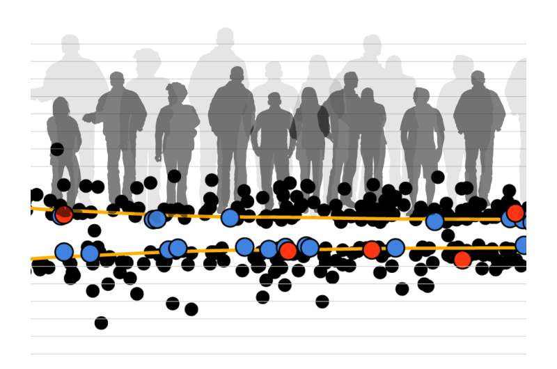 GIANT study finds rare, but influential, genetic changes related to height