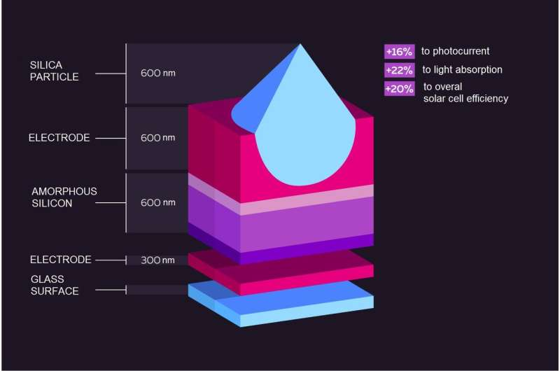 Glass microparticles enhance solar cells efficiency