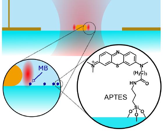Gold nano-antennas reveal single molecules' electrochemical properties