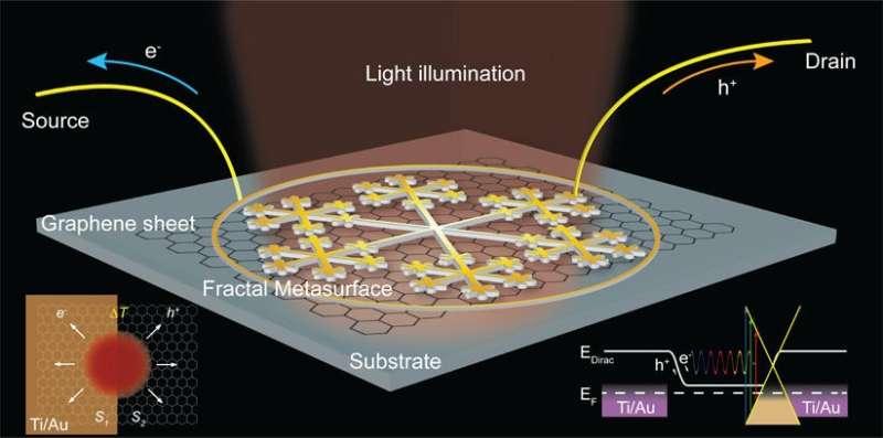 graphene photodetector