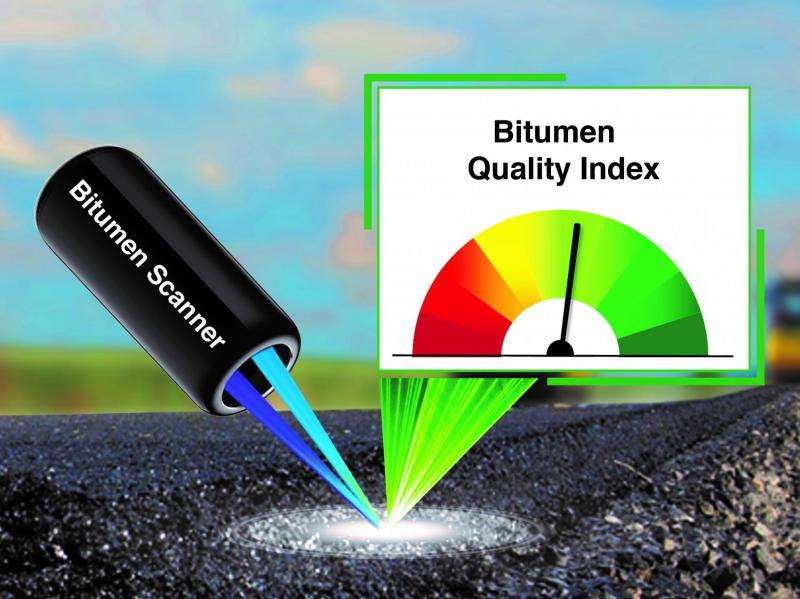 Hand scanner measures bitumen quality