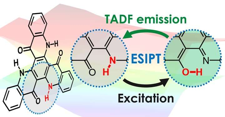 Harnessing hopping hydrogens for high-efficiency OLEDs
