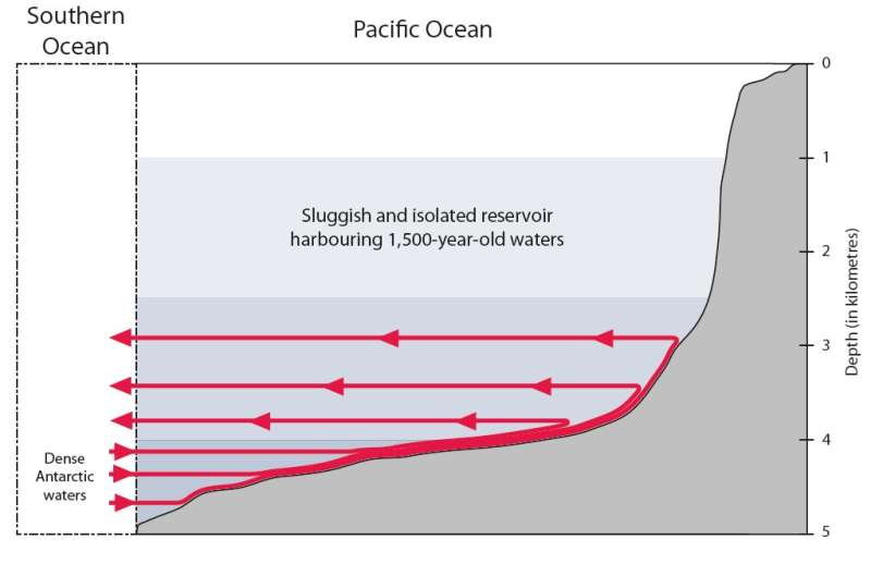How a 'shadow zone' traps the world's oldest ocean water