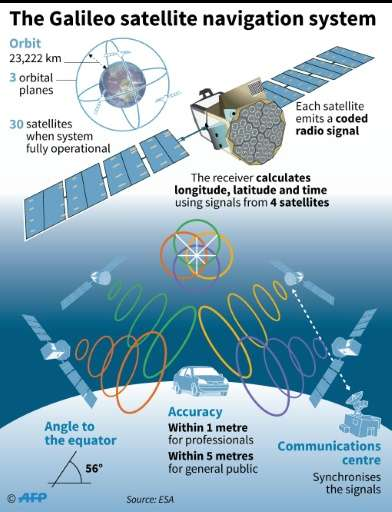 How the Galileo satellite navigation system operates