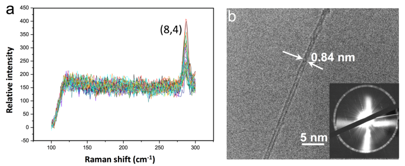 How to roll a nanotube: Demystifying carbon nanotubes' structure control