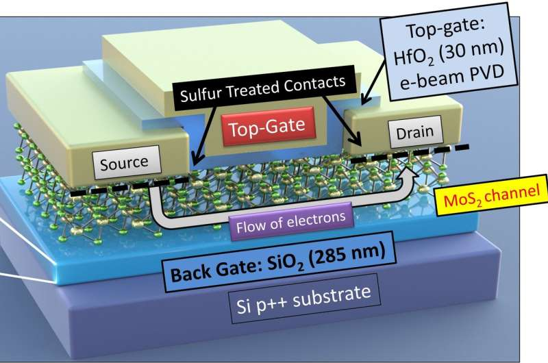 IISc scientists create single device capable of dual transistor operation