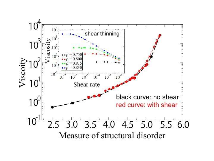 Illuminated: The mechanism behind shear thinning in supercooled liquids
