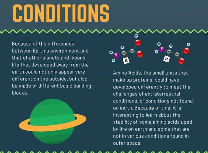 In experiments on Earth, testing possible building blocks of alien life