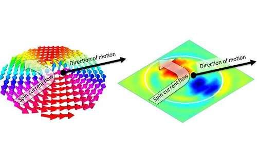 Information storage with a nanoscale twist