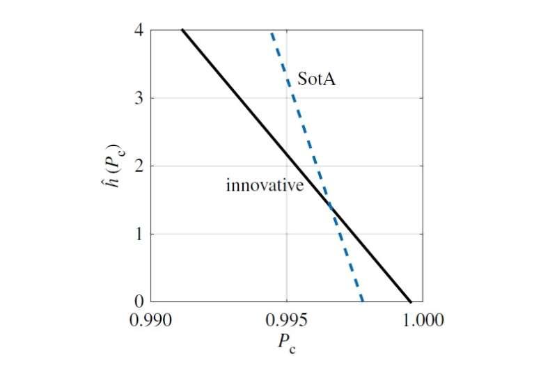 innovation dilemma