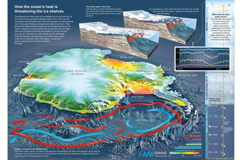 Irreversible ocean warming threatens the Filchner-Ronne Ice Shelf