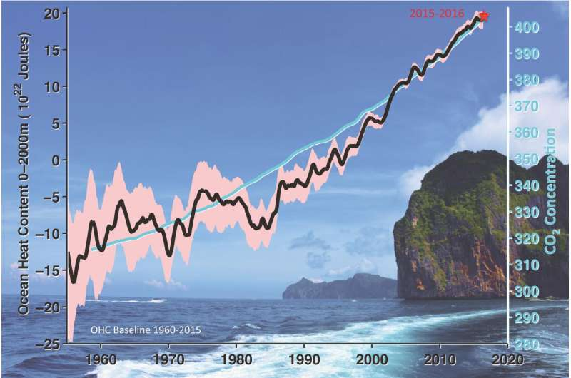 Is the Earth warming? The ocean gives you the answer