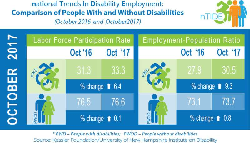 Job numbers reflect rising inclusion of Americans with disabilities