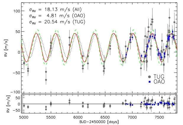 Jupiter-mass planet orbiting giant star discovered