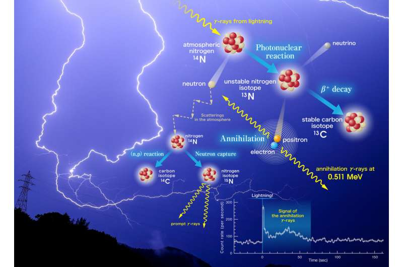 Lightning, with a chance of antimatter