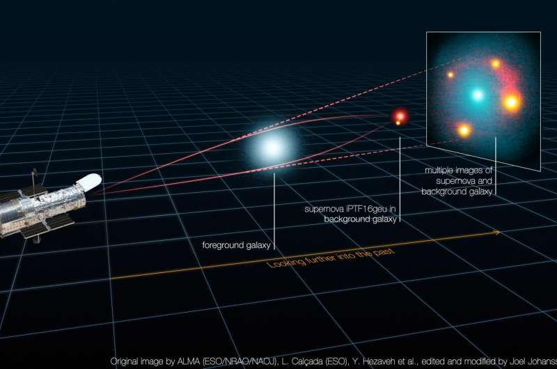 Light rays from a supernova bent by the curvature of space-time around a galaxy