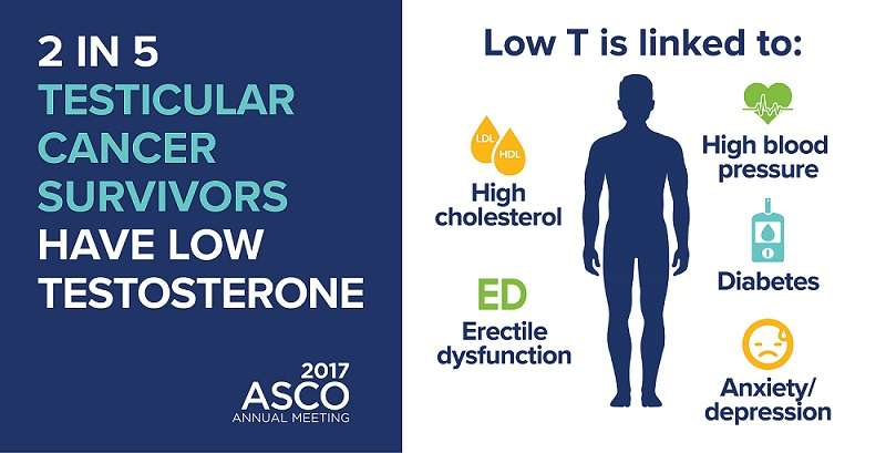 Low testosterone after testicular cancer is common, linked to chronic health problems