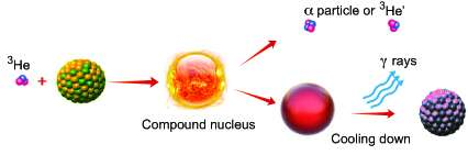 Major step forward in theoretical description of two key properties of hot nuclei