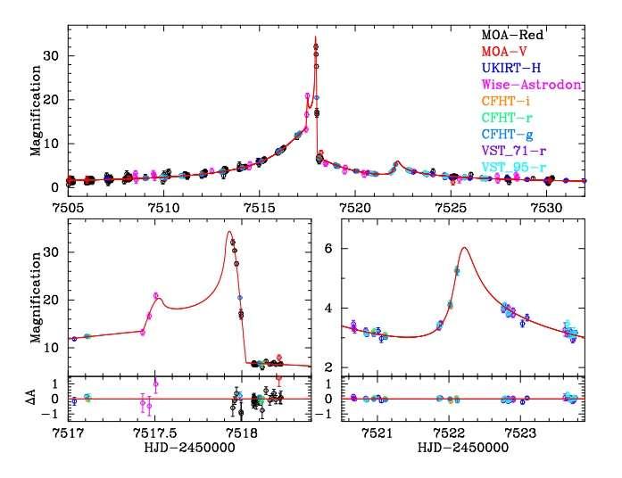 Massive exoplanet discovered using gravitational microlensing method