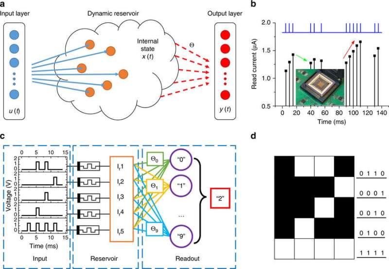 Memristors power quick-learning neural network
