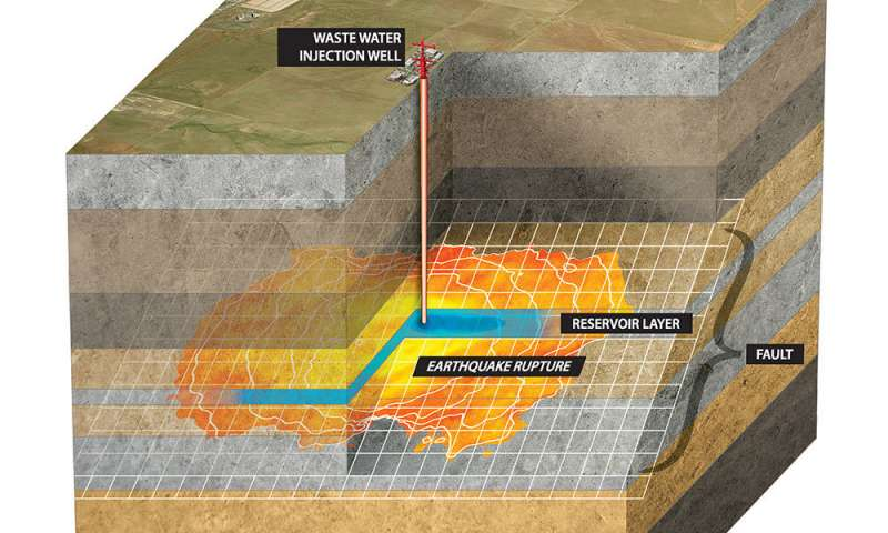 Modeling the effects of wastewater injection