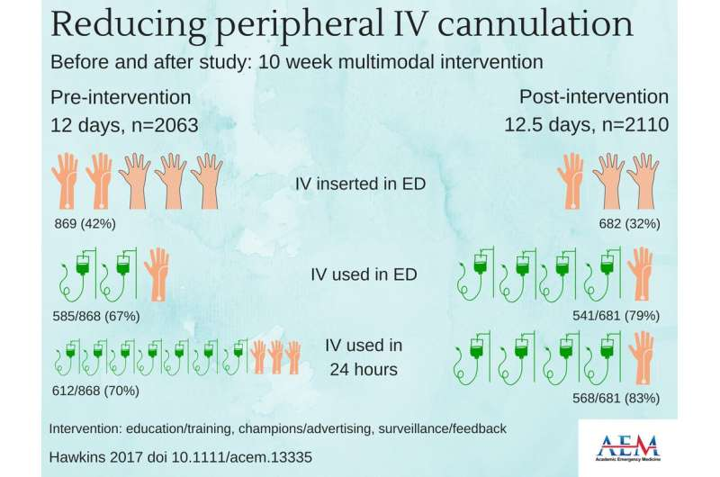 Multimodal intervention can reduce PIVC insertion in the emergency department