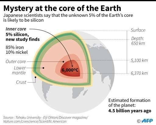 Mystery at the core of the earth