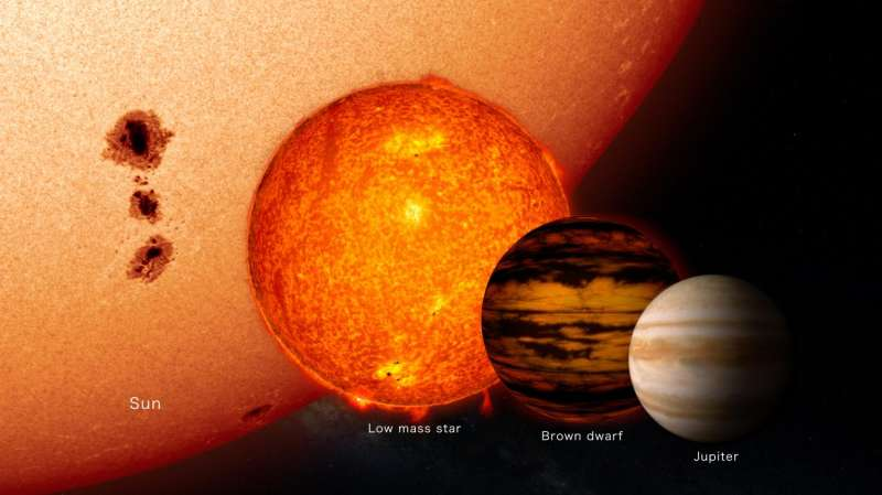NASA-funded citizen science project discovers new brown dwarf