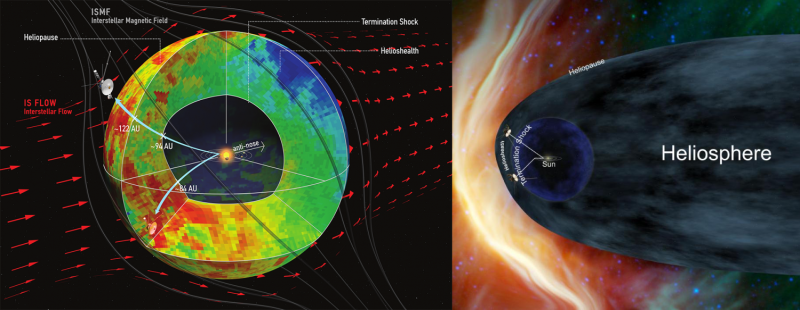 NASA's Cassini, Voyager missions suggest new picture of Sun's interaction with galaxy