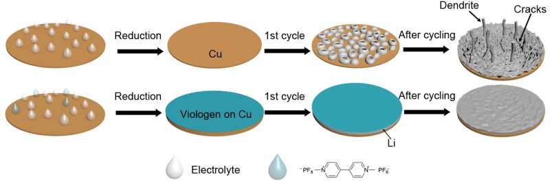 New battery coating could improve smart phones and electric vehicles