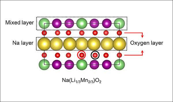 New material may help cut battery costs for electric cars, cellphones