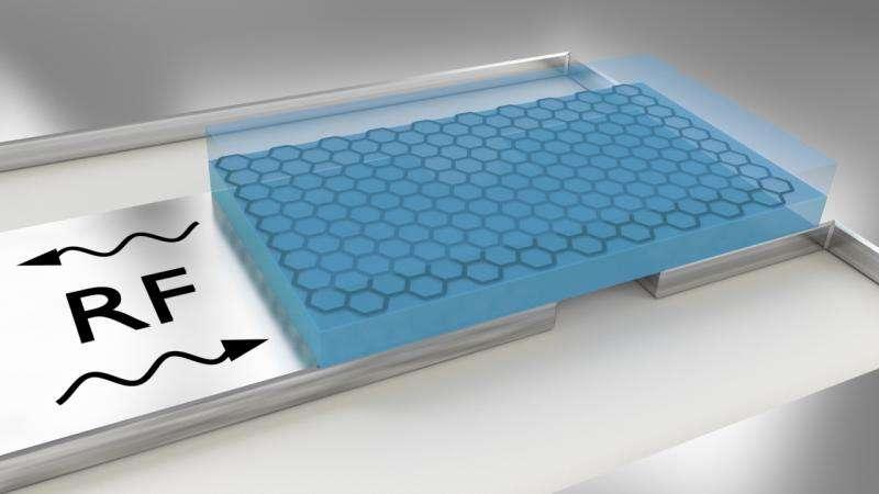 New method of characterizing graphene