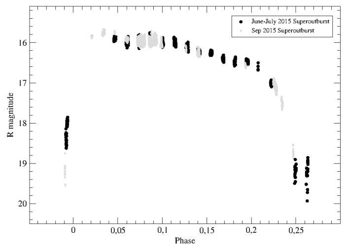 New outbursts detected in a peculiar, active dwarf nova MN Draconis