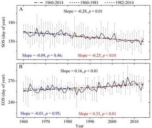 New perspective: Vegetation phenology variability based on tibetan plateau tree-ring data