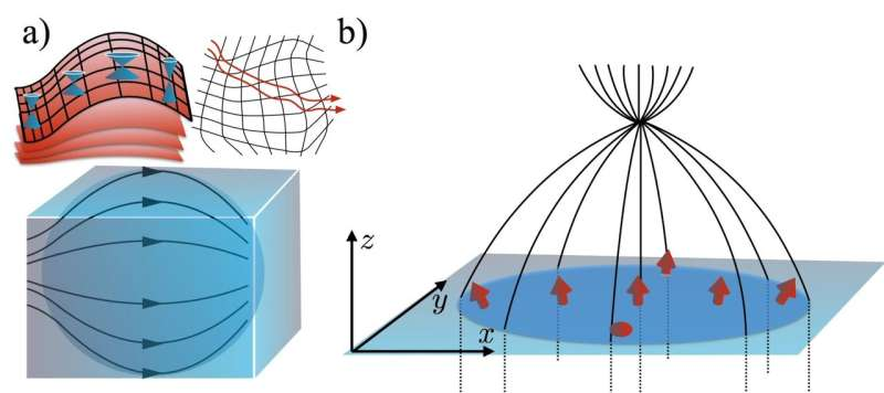 New quantum materials offer novel route to 3-D electronic devices