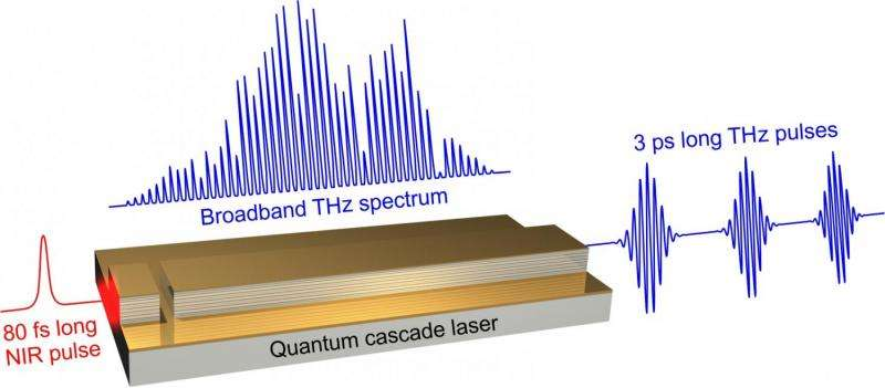 New record achieved in terahertz pulse generation