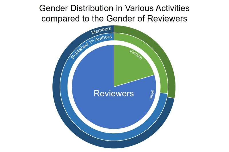 New study highlights need to increase female peer reviewers
