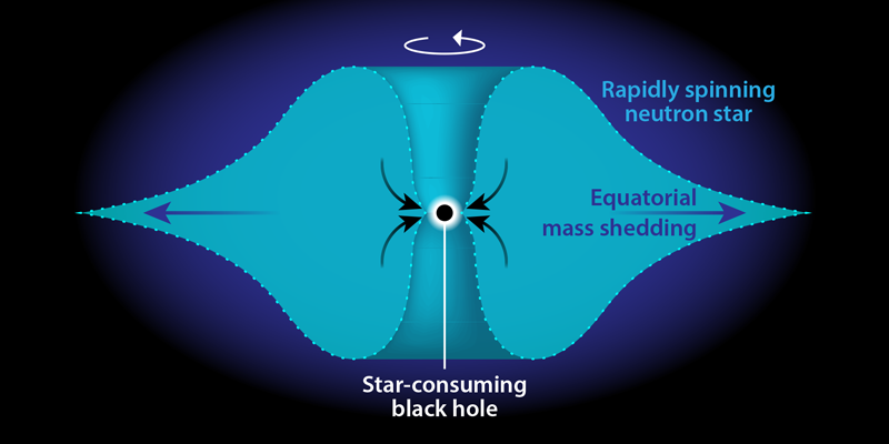 New theory suggests heavy elements created when primordial black holes eat neutron stars from within
